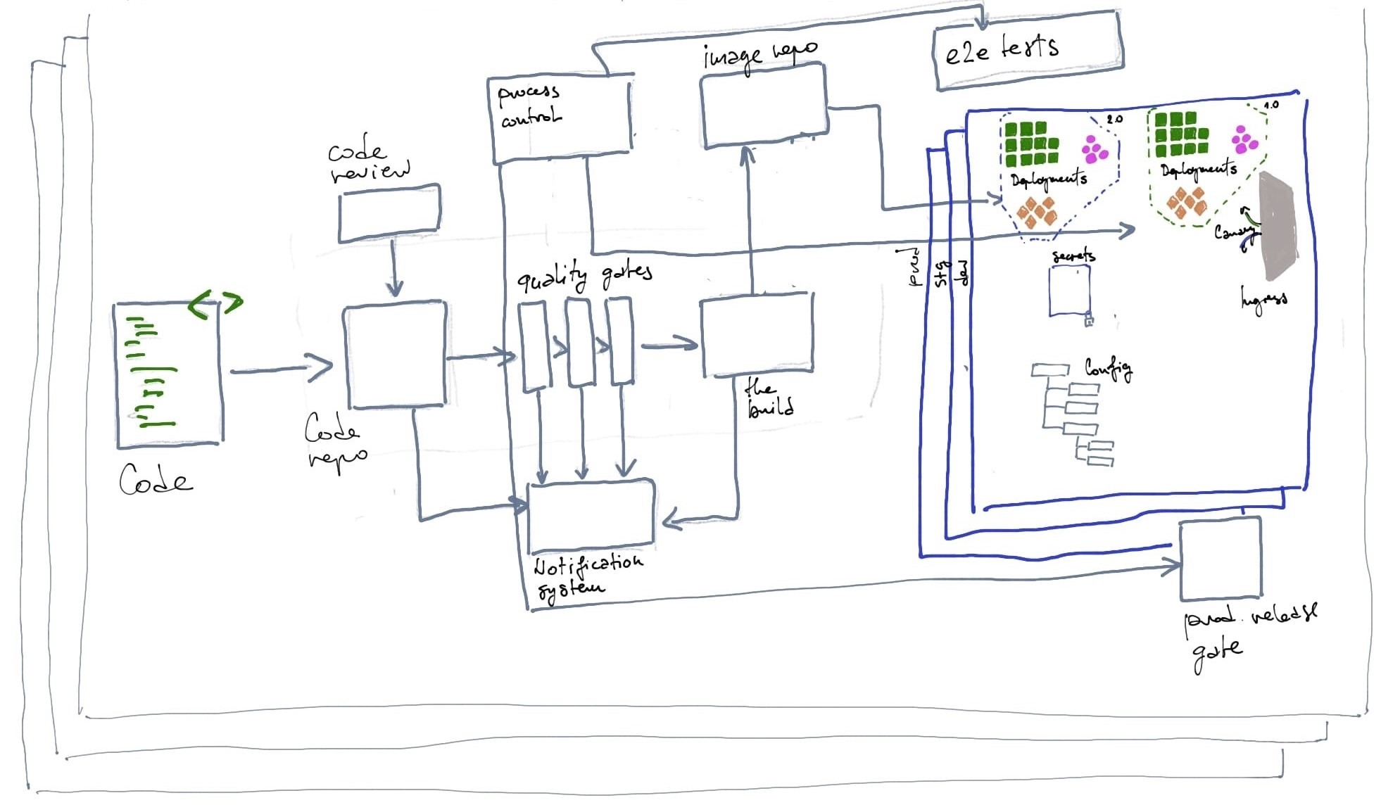 system for delivering microservice architecture to production